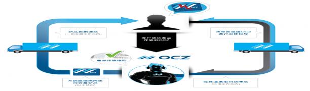 OCZ宣佈領先業界的優質保固ShieldPlus於台灣地區啟動